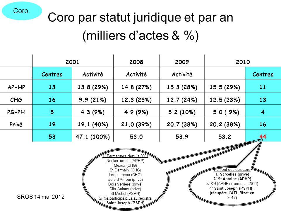 SROS 14 mai 2012 Coro par statut juridique et par an (milliers dactes & %) 2001200820092010 CentresActivité Centres AP-HP1313.8 (29%)14.8 (27%)15.3 (2