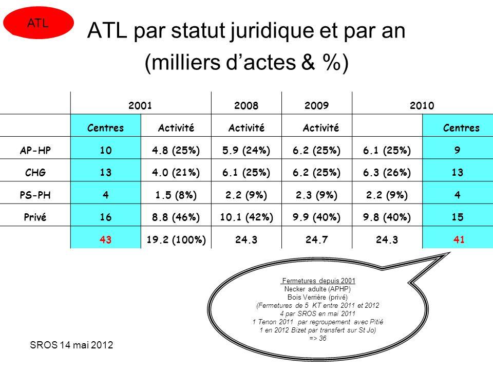 SROS 14 mai 2012 ATL par statut juridique et par an (milliers dactes & %) 2001200820092010 CentresActivité Centres AP-HP104.8 (25%)5.9 (24%)6.2 (25%)6