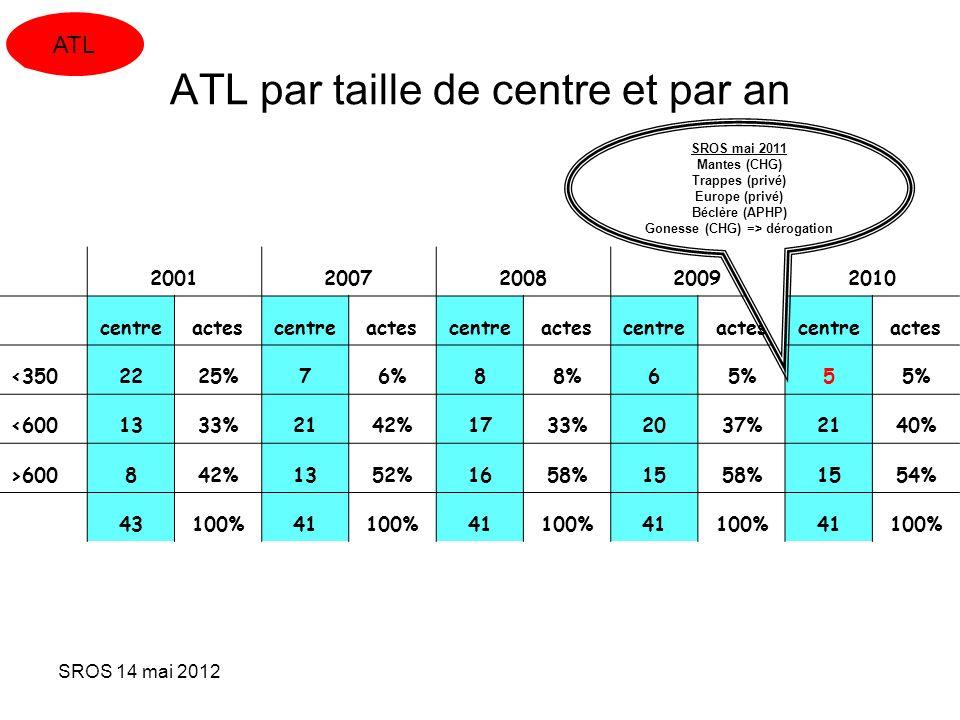 SROS 14 mai 2012 ATL par taille de centre et par an 20012007200820092010 centreactescentreactescentreactescentreactescentreactes <3502225%76%88%65%5 <