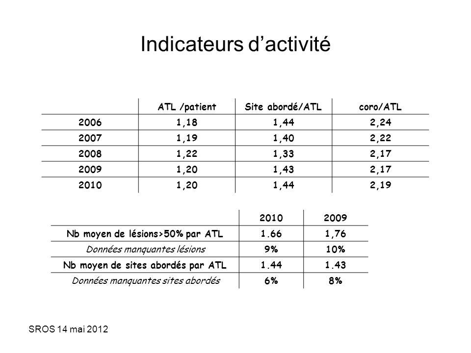 SROS 14 mai 2012 Indicateurs dactivité 20102009 Nb moyen de lésions>50% par ATL1.661,76 Données manquantes lésions9%10% Nb moyen de sites abordés par