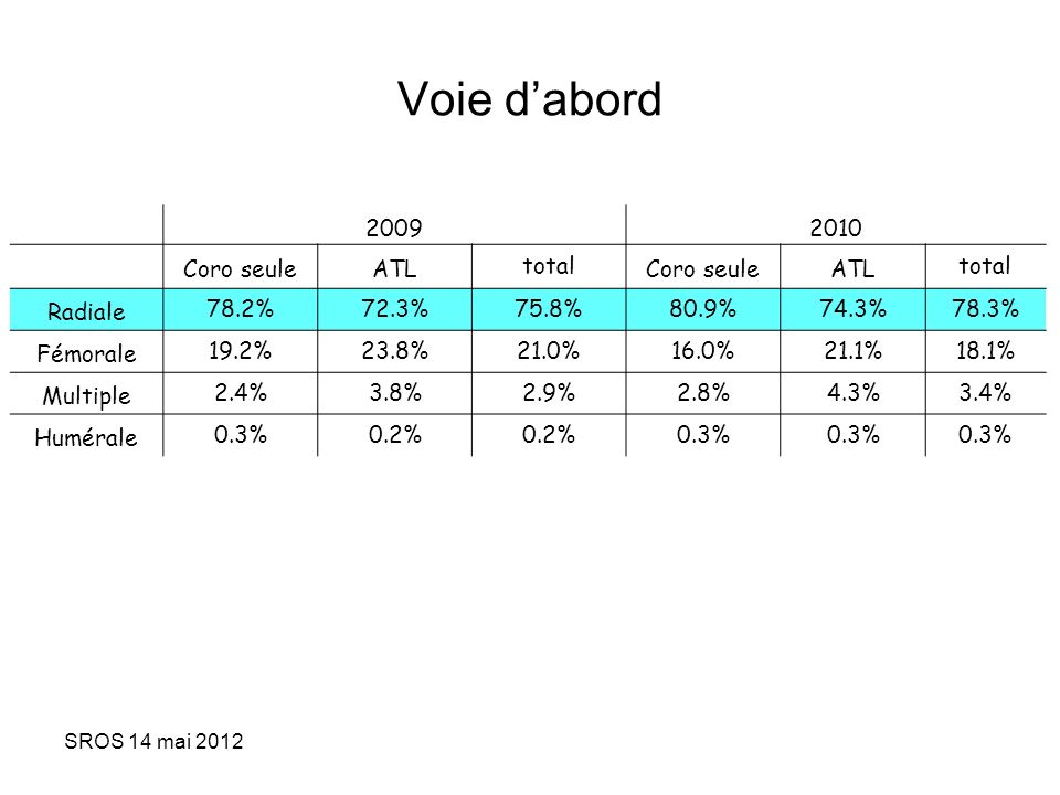 SROS 14 mai 2012 Voie dabord 20092010 Coro seuleATLtotalCoro seuleATLtotal Radiale78.2%72.3%75.8%80.9%74.3%78.3% Fémorale19.2%23.8%21.0%16.0%21.1%18.1