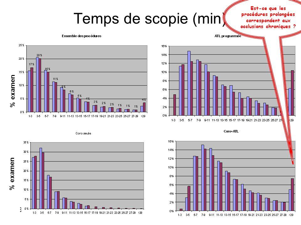 SROS 14 mai 2012 Temps de scopie (min) % examen Est-ce que les procédures prolongées correspondent aux occlusions chroniques ?