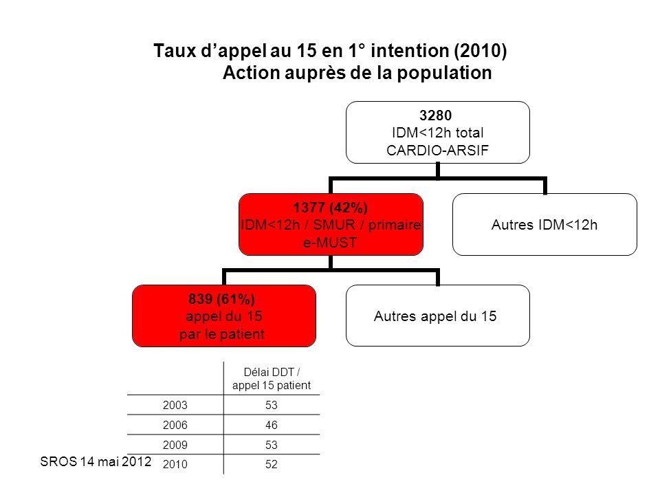 SROS 14 mai 2012 Taux dappel au 15 en 1° intention (2010) Action auprès de la population 3280 IDM<12h total CARDIO-ARSIF 1377 (42%) IDM<12h / SMUR / p