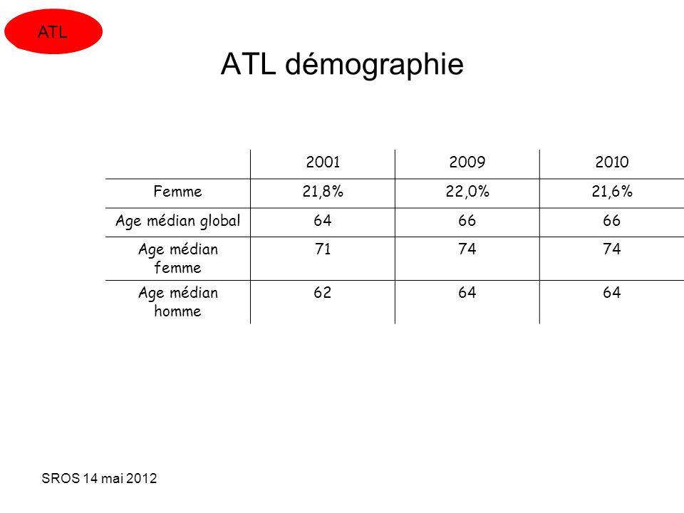 SROS 14 mai 2012 ATL démographie 200120092010 Femme21,8%22,0%21,6% Age médian global6466 Age médian femme 7174 Age médian homme 6264 ATL