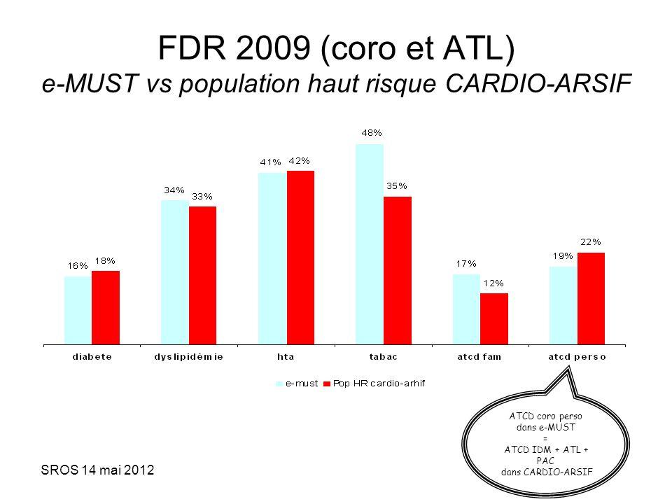 SROS 14 mai 2012 FDR 2009 (coro et ATL) e-MUST vs population haut risque CARDIO-ARSIF ATCD coro perso dans e-MUST = ATCD IDM + ATL + PAC dans CARDIO-A