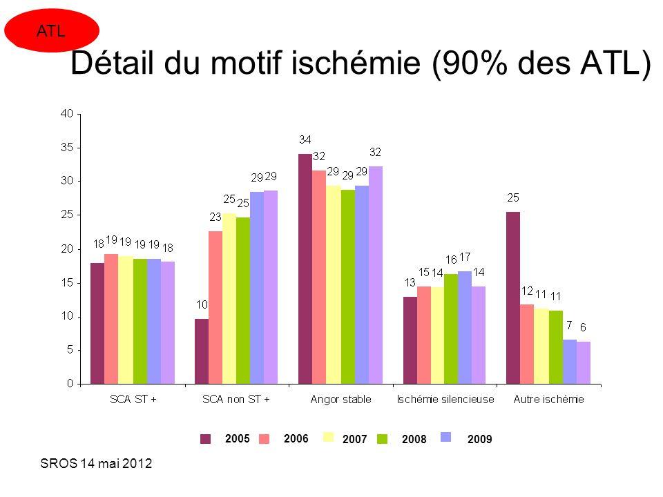SROS 14 mai 2012 Détail du motif ischémie (90% des ATL) 2009 2005 2006 20072008 ATL