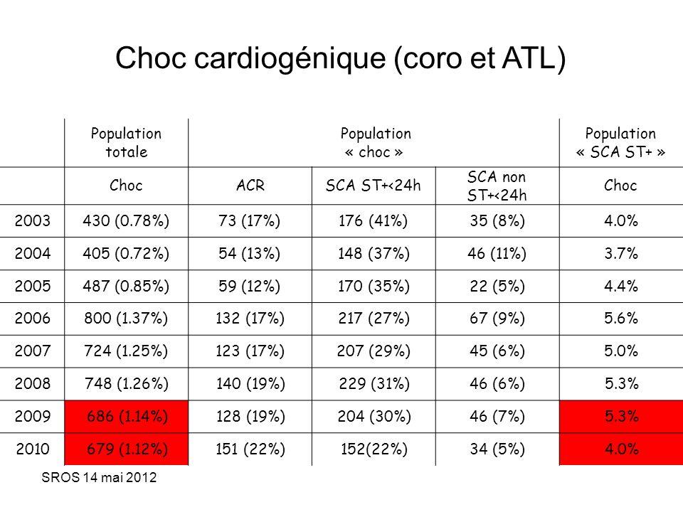 SROS 14 mai 2012 Population totale Population « choc » Population « SCA ST+ » ChocACRSCA ST+<24h SCA non ST+<24h Choc 2003430 (0.78%)73 (17%)176 (41%)