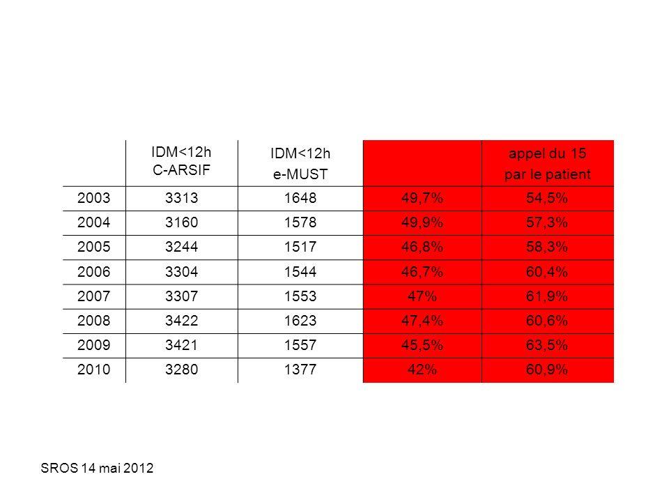 SROS 14 mai 2012 IDM<12h C-ARSIF IDM<12h e-MUST appel du 15 par le patient 20033313164849,7%54,5% 20043160157849,9%57,3% 20053244151746,8%58,3% 200633