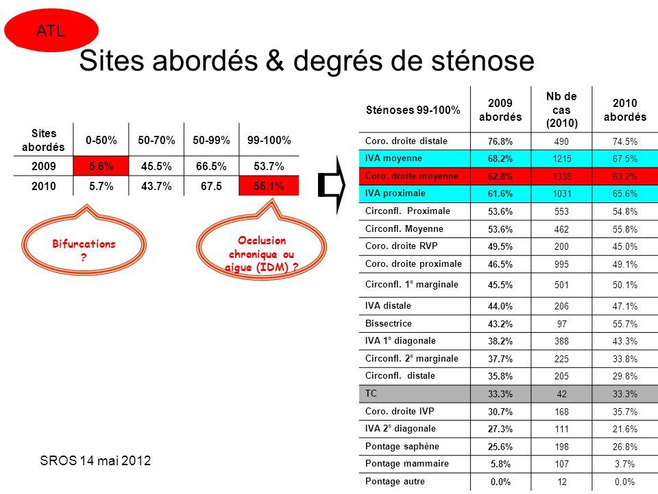 SROS 14 mai 2012 Sténoses 99-100% 2009 abordés Nb de cas (2010) 2010 abordés Coro. droite distale76.8%49074.5% IVA moyenne68.2%121567.5% Coro. droite