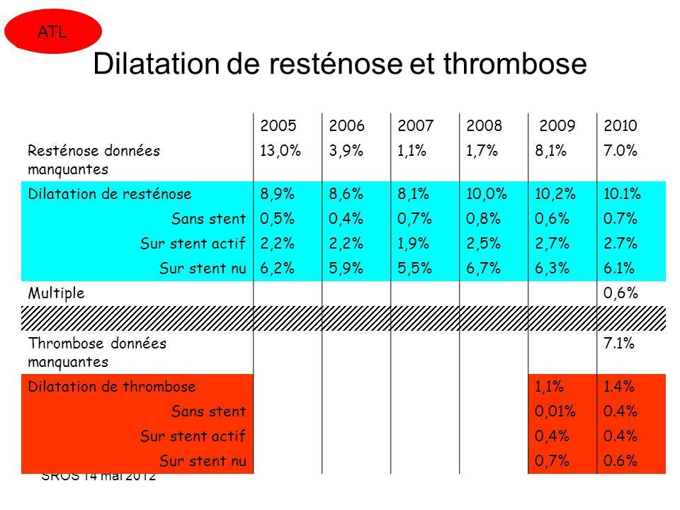 SROS 14 mai 2012 Dilatation de resténose et thrombose 2005200620072008 20092010 Resténose données manquantes 13,0%3,9%1,1%1,7%8,1%7.0% Dilatation de r