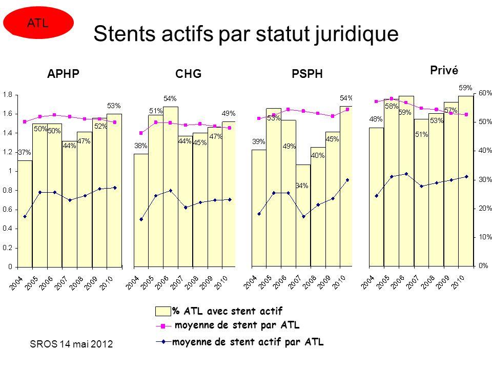 SROS 14 mai 2012 % ATL avec stent actif moyenne de stent par ATL moyenne de stent actif par ATL Stents actifs par statut juridique APHP CHGPSPH Privé