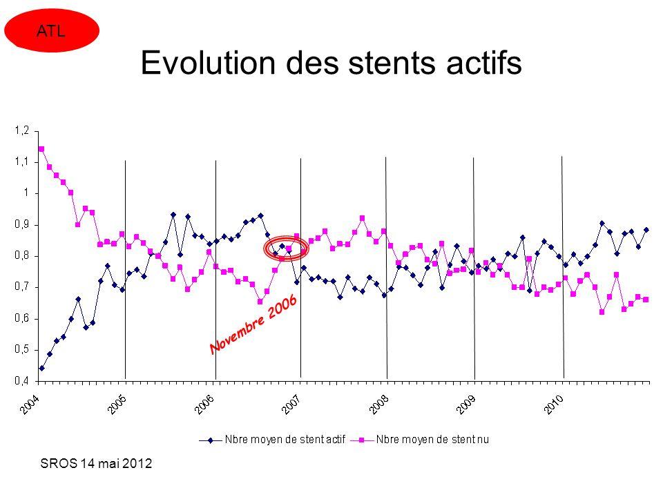 SROS 14 mai 2012 Novembre 2006 Evolution des stents actifs ATL