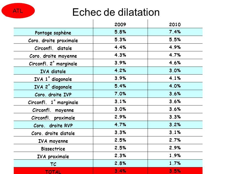 SROS 14 mai 2012 Echec de dilatation 20092010 Pontage saphène5.8%7.4% Coro. droite proximale5.3%5.5% Circonfl. distale4.4%4.9% Coro. droite moyenne4.3