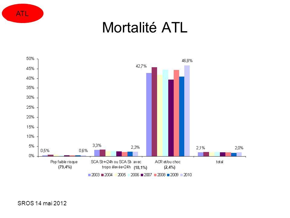 SROS 14 mai 2012 Mortalité ATL ATL (79,4%) (18,1%) (2,4%)