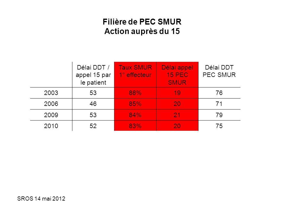 SROS 14 mai 2012 Taux de traitement approprié par AAP et dantalgiques IDM<12h / SMUR / primaireASPPlavix ASP+ Plavix Ni ASP Ni PlavixAntalgiques 200342% 2007155328%2%64%6%55,1% 2008162319%3%74%4%55,2% 2009155715%2%79%4%54,1% 2010137715%2%78%5%53,1%