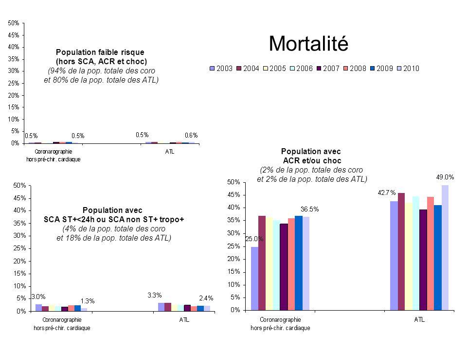 SROS 14 mai 2012 Mortalité Population faible risque (hors SCA, ACR et choc) (94% de la pop. totale des coro et 80% de la pop. totale des ATL) Populati