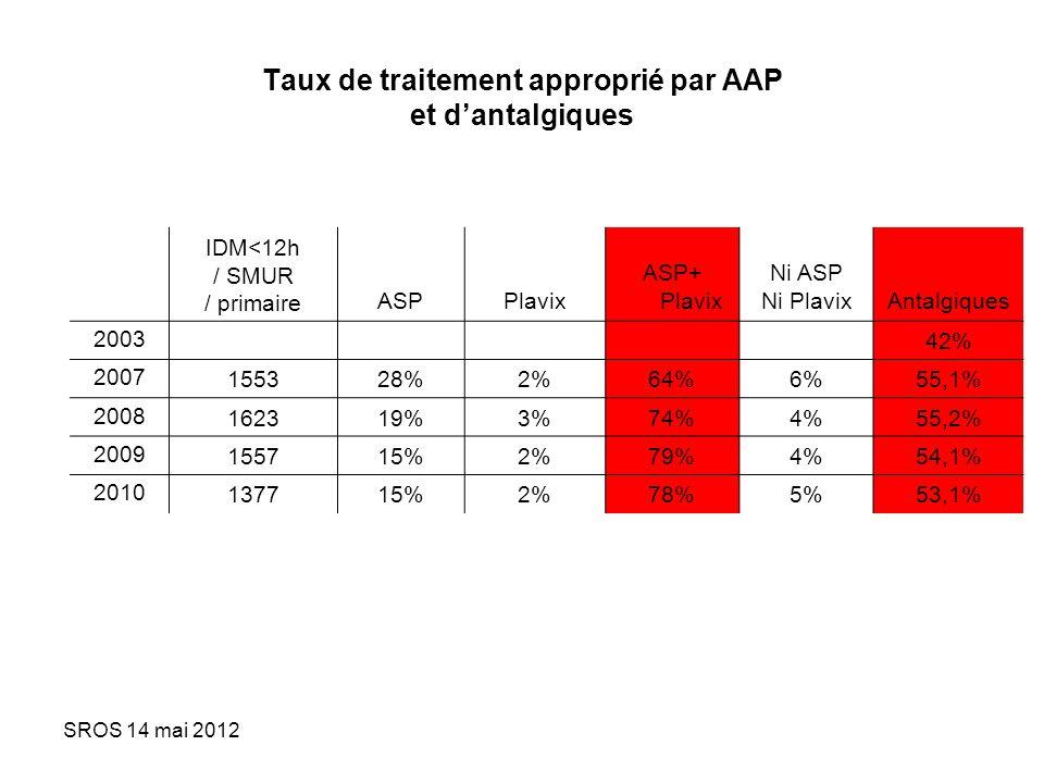 SROS 14 mai 2012 Taux de traitement approprié par AAP et dantalgiques IDM<12h / SMUR / primaireASPPlavix ASP+ Plavix Ni ASP Ni PlavixAntalgiques 20034