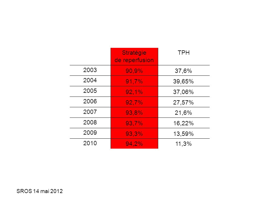 SROS 14 mai 2012 IDM<12h (2010) Mise en œuvre dune stratégie de reperfusion Taux dorientation direct en CCI 1377 (42%) IDM<12h / SMUR / primaire e-MUST Pas de stratégie de reperfusion 94,1% Stratégie de reperfusion 92,7% (vs 75% en 2003) Destination CCI Autre destination USIC, REA, autre