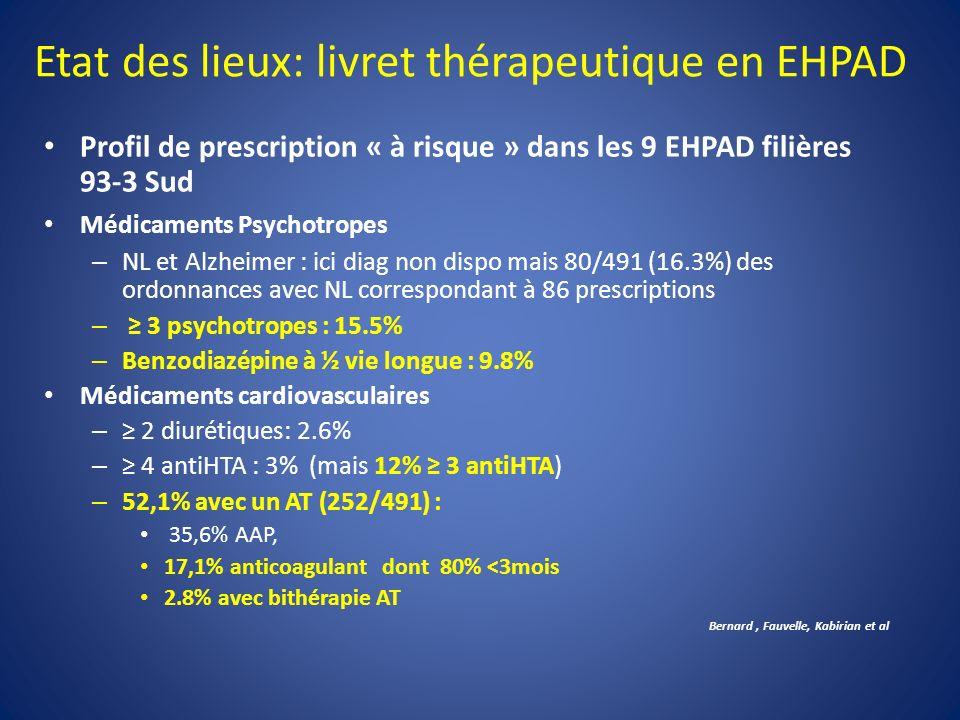 Profil de prescription « à risque » dans les 9 EHPAD filières 93-3 Sud Médicaments Psychotropes – NL et Alzheimer : ici diag non dispo mais 80/491 (16.3%) des ordonnances avec NL correspondant à 86 prescriptions – 3 psychotropes : 15.5% – Benzodiazépine à ½ vie longue : 9.8% Médicaments cardiovasculaires – 2 diurétiques: 2.6% – 4 antiHTA : 3% (mais 12% 3 antiHTA) – 52,1% avec un AT (252/491) : 35,6% AAP, 17,1% anticoagulant dont 80% <3mois 2.8% avec bithérapie AT Bernard, Fauvelle, Kabirian et al Etat des lieux: livret thérapeutique en EHPAD