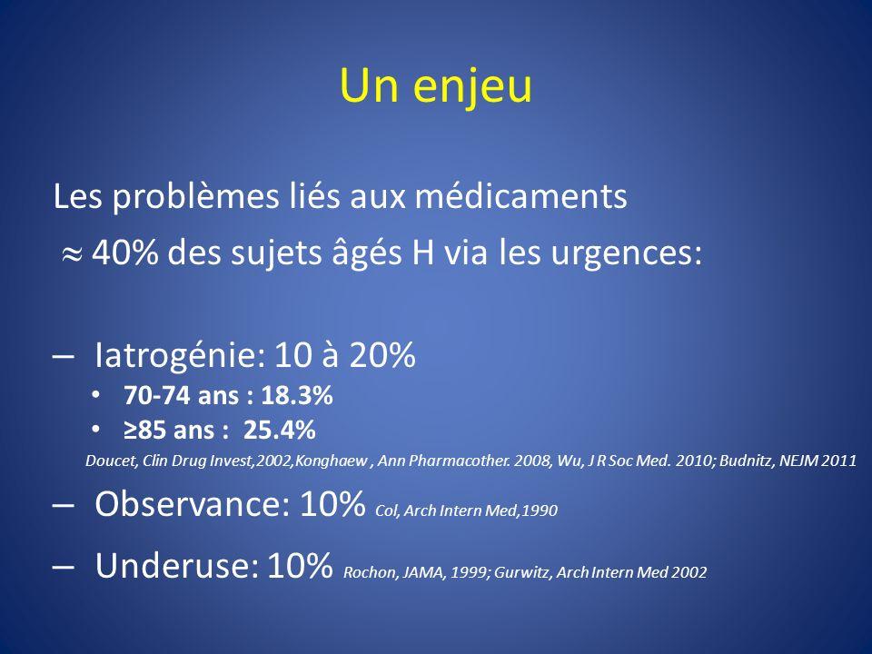 Un enjeu Les problèmes liés aux médicaments 40% des sujets âgés H via les urgences: – Iatrogénie: 10 à 20% 70-74 ans : 18.3% 85 ans : 25.4% Doucet, Clin Drug Invest,2002,Konghaew, Ann Pharmacother.