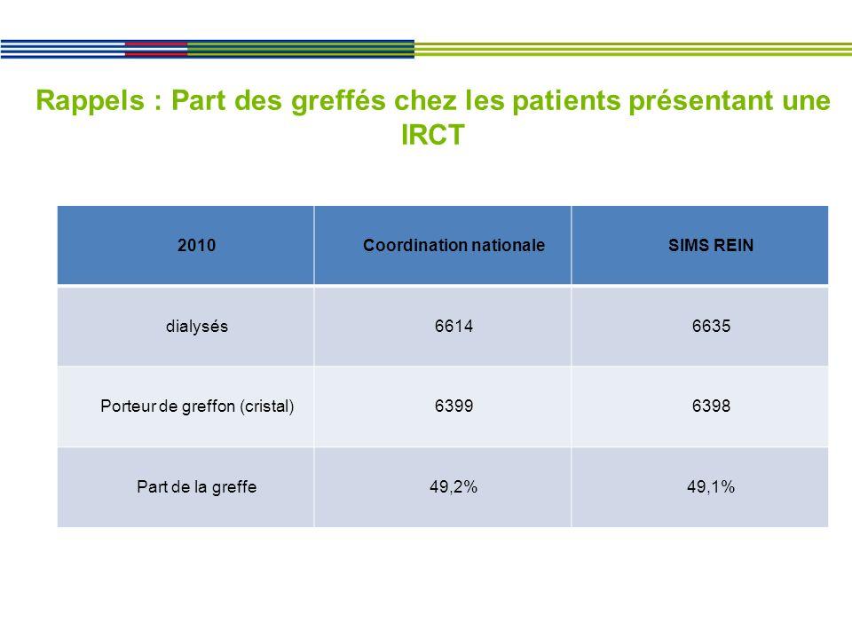 Rappels : Part des greffés chez les patients présentant une IRCT 2010Coordination nationaleSIMS REIN dialysés66146635 Porteur de greffon (cristal)63996398 Part de la greffe49,2%49,1%