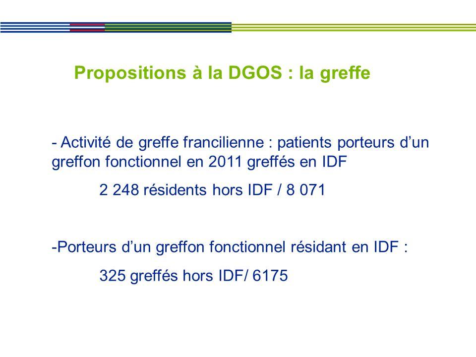 Propositions à la DGOS : la greffe - Activité de greffe francilienne : patients porteurs dun greffon fonctionnel en 2011 greffés en IDF 2 248 résidents hors IDF / 8 071 -Porteurs dun greffon fonctionnel résidant en IDF : 325 greffés hors IDF/ 6175