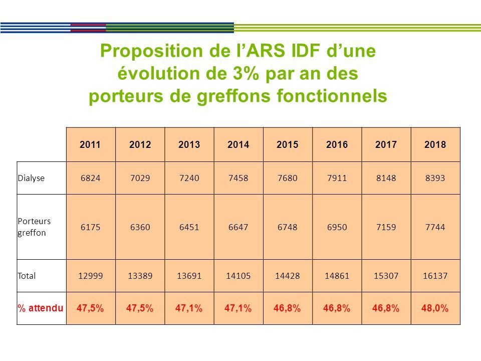 20112012201320142015201620172018 Dialyse68247029724074587680791181488393 Porteurs greffon 61756360645166476748695071597744 Total1299913389136911410514428148611530716137 % attendu47,5% 47,1% 46,8% 48,0% Proposition de lARS IDF dune évolution de 3% par an des porteurs de greffons fonctionnels