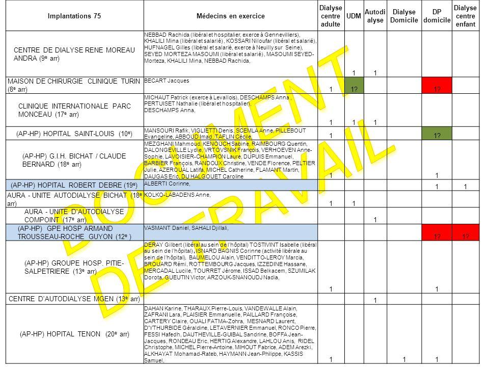 Implantations 75Médecins en exercice Dialyse centre adulte UDM Autodi alyse Dialyse Domicile DP domicile Dialyse centre enfant CENTRE DE DIALYSE RENE MOREAU ANDRA (9 e arr) NEBBAD Rachida (libéral et hospitalier, exerce à Gennevilliers), KHALILI Mina (libéral et salarié), KOSSARI Niloufar (libéral et salarié), HUFNAGEL Gilles (libéral et salarié, exerce à Neuilly sur Seine), SEYED MORTEZA MASOUMI (libéral et salarié), MASOUMI SEYED- Morteza, KHALILI Mina, NEBBAD Rachida, 11 MAISON DE CHIRURGIE CLINIQUE TURIN (8 e arr) BECART Jacques 11.