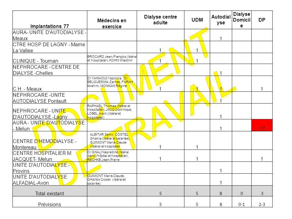 Implantations 77 Médecins en exercice Dialyse centre adulte UDM Autodial yse Dialyse Domicil e DP AURA- UNITE D AUTODIALYSE - Meaux 1 CTRE HOSP DE LAGNY - Marne La Vallee11 CLINIQUE - Tournan BROCARD Jean-François (libéral et hospitalier), KOHN Wladimir 11 NEPHROCARE - CENTRE DE DIALYSE -Chelles 1 C.H.