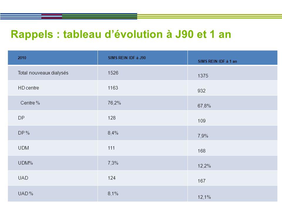 Rappels : tableau dévolution à J90 et 1 an 2010SIMS REIN IDF à J90 SIMS REIN IDF à 1 an Total nouveaux dialysés1526 1375 HD centre1163 932 Centre %76,2% 67,8% DP128 109 DP %8,4% 7,9% UDM111 168 UDM%7,3% 12,2% UAD124 167 UAD %8,1% 12,1%