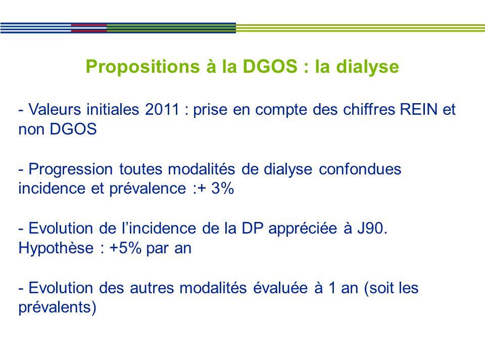 Propositions à la DGOS : la dialyse - Valeurs initiales 2011 : prise en compte des chiffres REIN et non DGOS - Progression toutes modalités de dialyse confondues incidence et prévalence :+ 3% - Evolution de lincidence de la DP appréciée à J90.