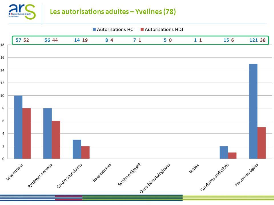 Les autorisations adultes – Yvelines (78) 57 52 56 44 14 19 8 4 7 1 5 0 1 1 15 6 121 38