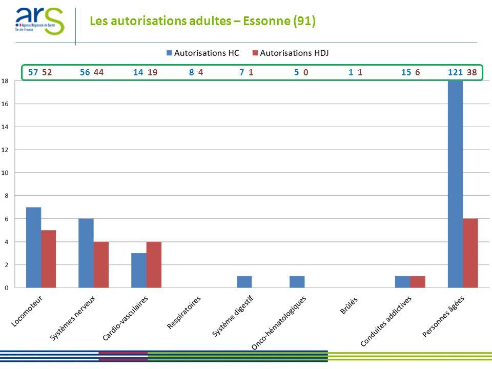 57 52 56 44 14 19 8 4 7 1 5 0 1 1 15 6 121 38 Les autorisations adultes – Hauts-de-Seine (92)