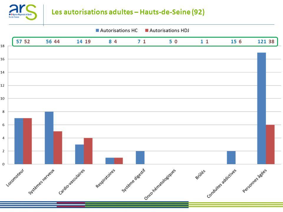 Les autorisations adultes – Seine-Saint-Denis (93) 57 52 56 44 14 19 8 4 7 1 5 0 1 1 15 6 121 38