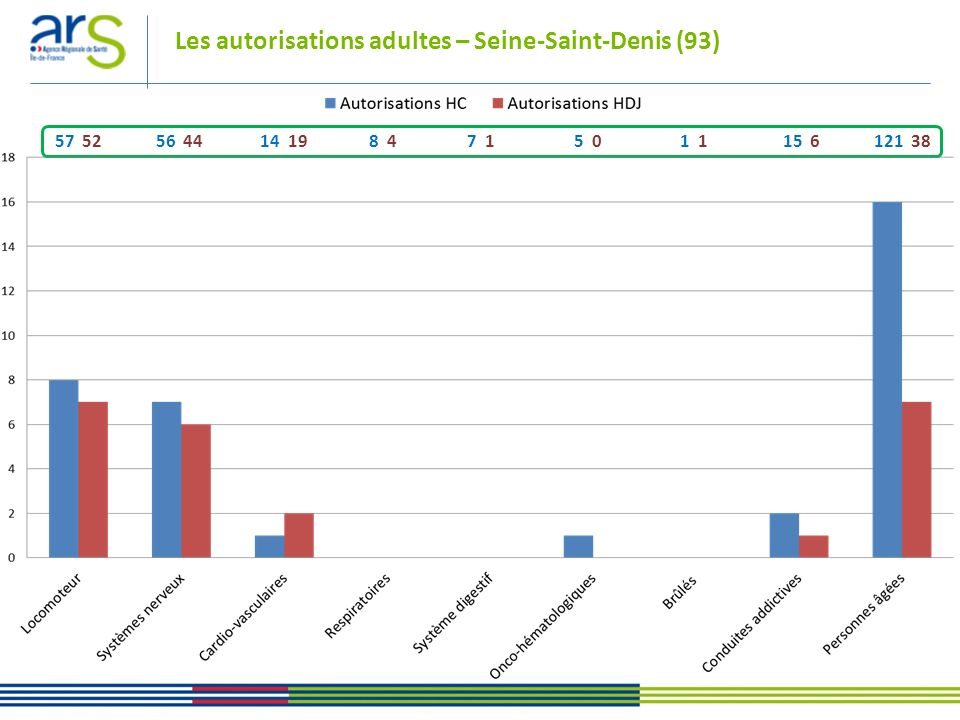 Les autorisations adultes – Seine-Saint-Denis (93) 57 52 56 44 14 19 8 4 7 1 5 0 1 1 15 6 121 38