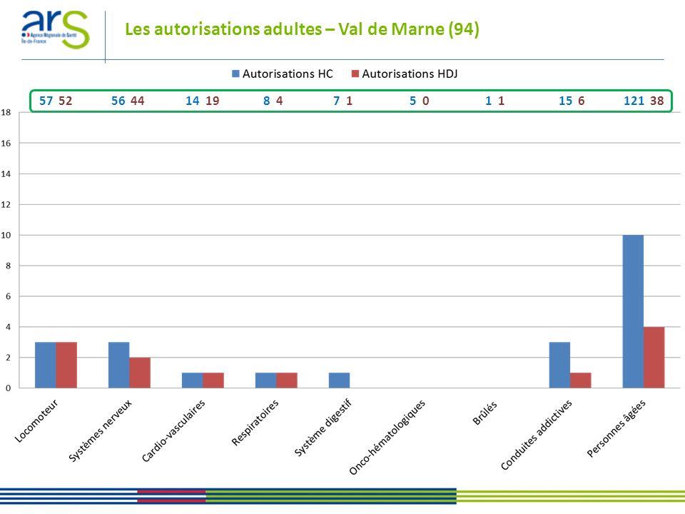 Les autorisations adultes – Val dOise (95) 57 52 56 44 14 19 8 4 7 1 5 0 1 1 15 6 121 38