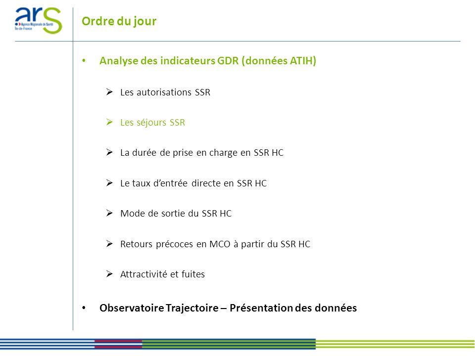 Activité par journées Sources : Données ATIH 2010 ENFANTADULTE PERSONNES AGEES TOTAL Ile-de-France320252287092428739546065130