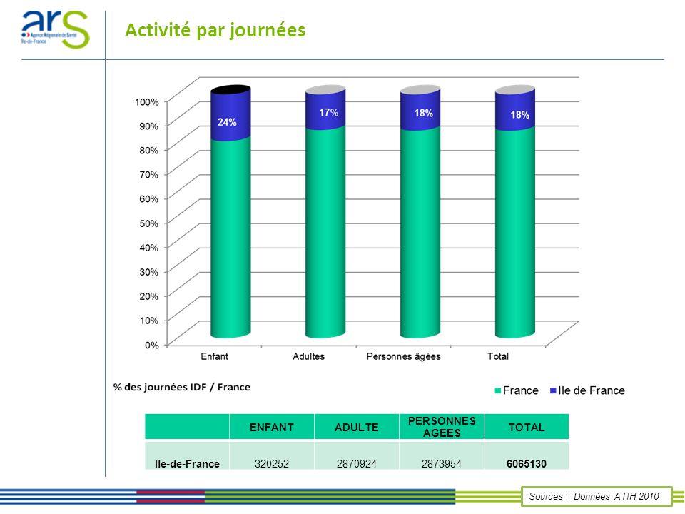 Sources : Données ATIH 2010 ENFANTADULTE PERSONNES AGEESTOTAL Ile-de-France 11 991 99 774 80 625 192 390 Activité par séjours et par tranche d âge