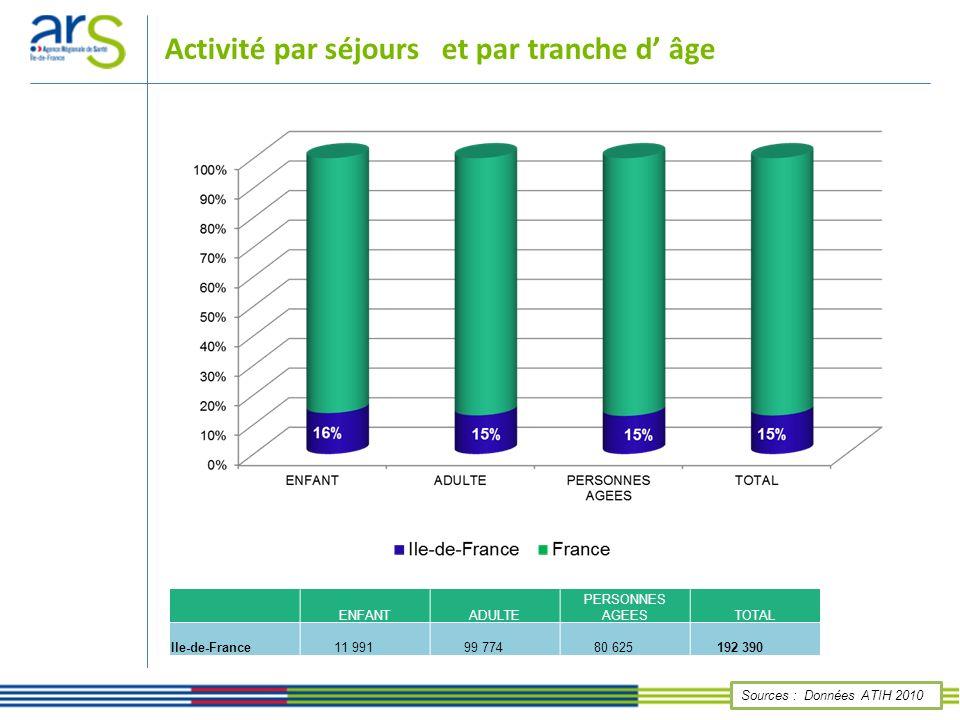 Répartition des séjours par familles de pathologies Sources : Données ATIH 2010