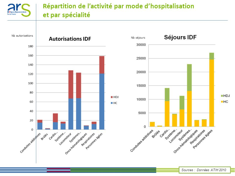 Répartition de lactivité par mode dhospitalisation et par spécialité Sources : Données ATIH 2010 Nb autorisations Nb séjours