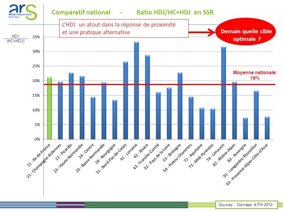 Comparatif national - Ratio HDJ/HC+HDJ en SSR Sources : Données ATIH 2010 Moyenne nationale: 19% HDJ (HC+HDJ) LHDJ un atout dans la réponse de proximi