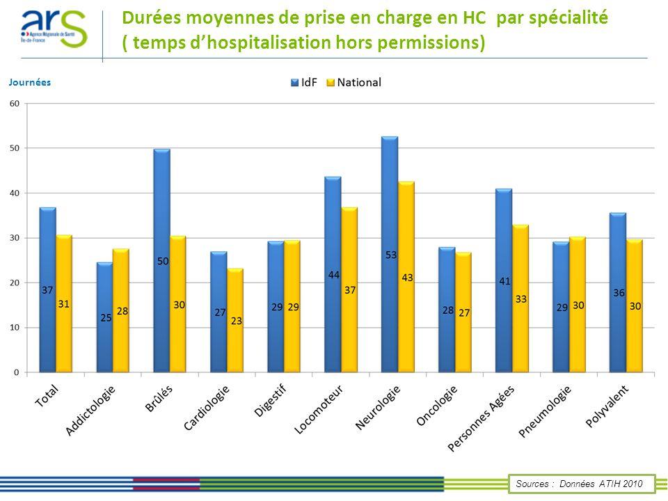 Durées moyennes de prise en charge en HC par spécialité ( temps dhospitalisation hors permissions) Sources : Données ATIH 2010 Journées