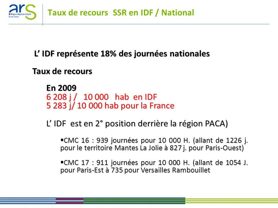 Taux de recours SSR en IDF / National L IDF représente 18% des journées nationales L IDF représente 18% des journées nationales Taux de recours En 200