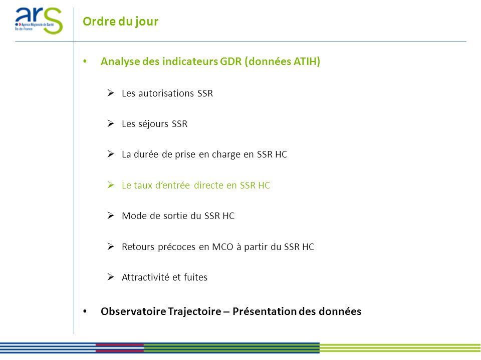 Ordre du jour Analyse des indicateurs GDR (données ATIH) Les autorisations SSR Les séjours SSR La durée de prise en charge en SSR HC Le taux dentrée d