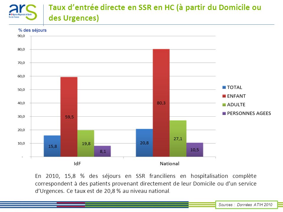 Évolution des taux dentrée directe en SSR HC 2009-2010 – Comparaison nationale et par âge Sources : Données ATIH 2009 - 2010 Développement à venir du maintien à domicile augmentation des entrées directes en SSR