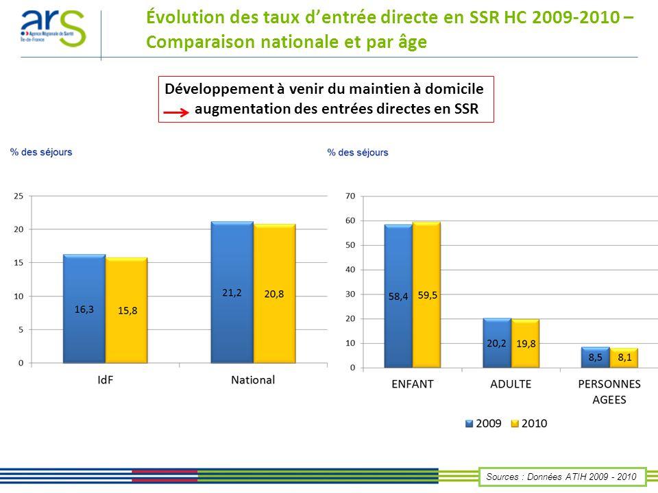 Évolution des taux dentrée directe en SSR HC 2009-2010 – Comparaison nationale et par âge Sources : Données ATIH 2009 - 2010 Développement à venir du