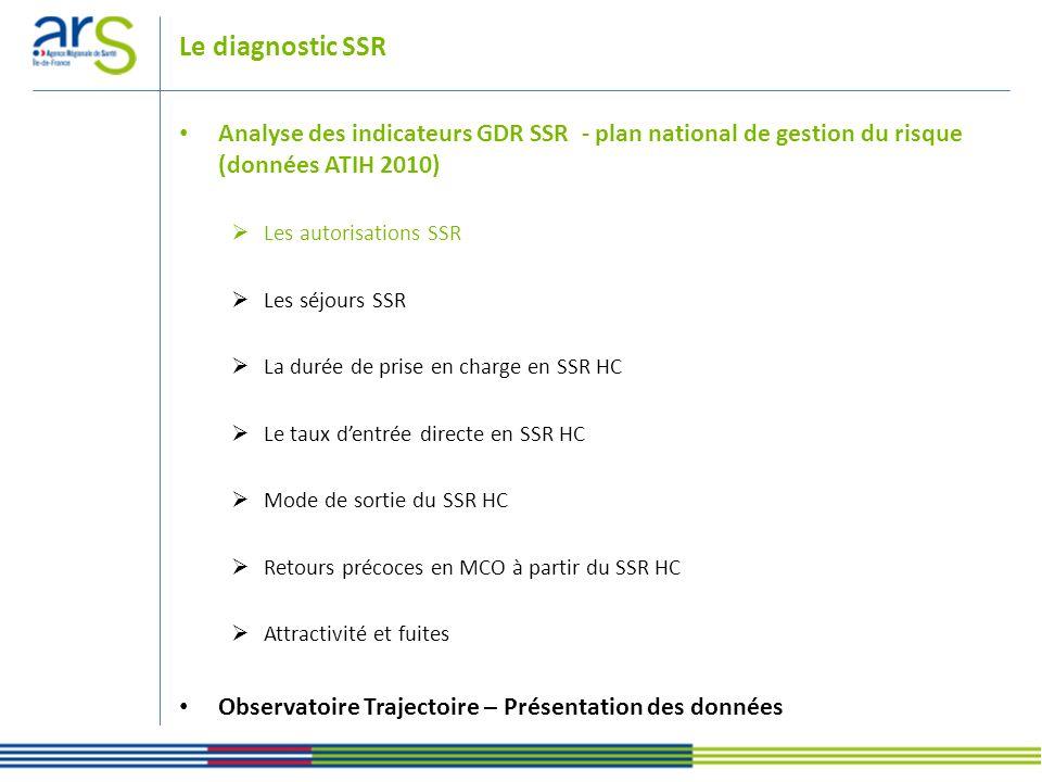 Le diagnostic SSR Analyse des indicateurs GDR SSR - plan national de gestion du risque (données ATIH 2010) Les autorisations SSR Les séjours SSR La du