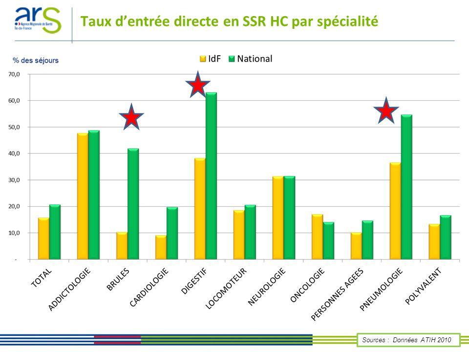 Ordre du jour Analyse des indicateurs GDR (données ATIH) Les autorisations SSR Les séjours SSR La durée de prise en charge en SSR HC Le taux dentrée directe en SSR HC Mode de sortie du SSR HC Retours précoces en MCO à partir du SSR HC Attractivité et fuites Observatoire Trajectoire – Présentation des données
