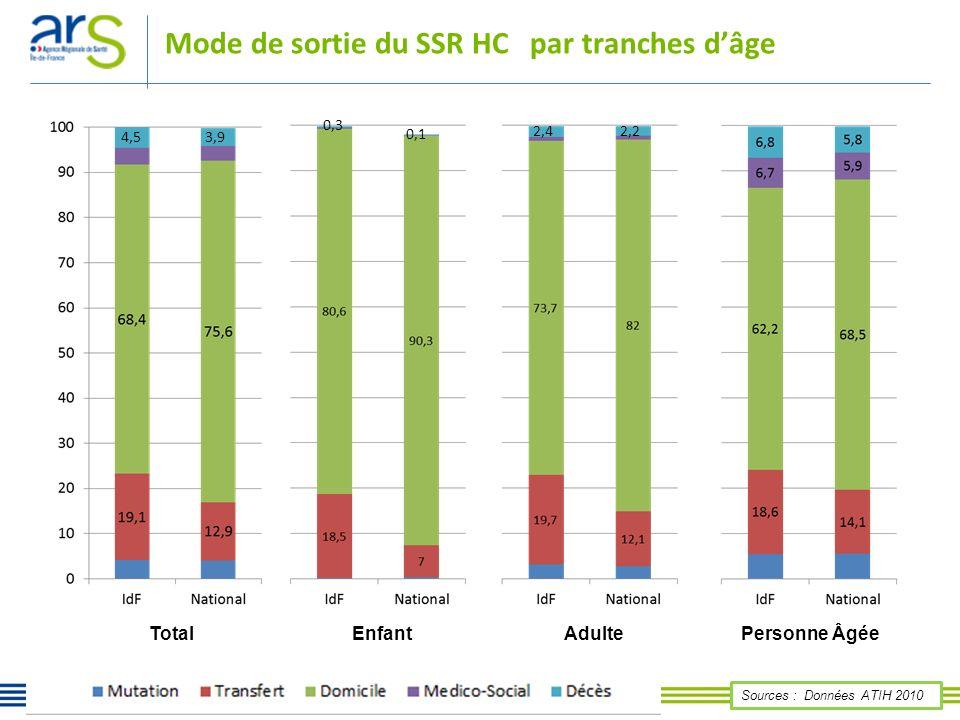 Sources : Données ATIH 2010 Mode de sortie du SSR HC par tranches dâge Total Enfant Adulte Personne Âgée 4,53,9 0,3 0,1 2,42,2