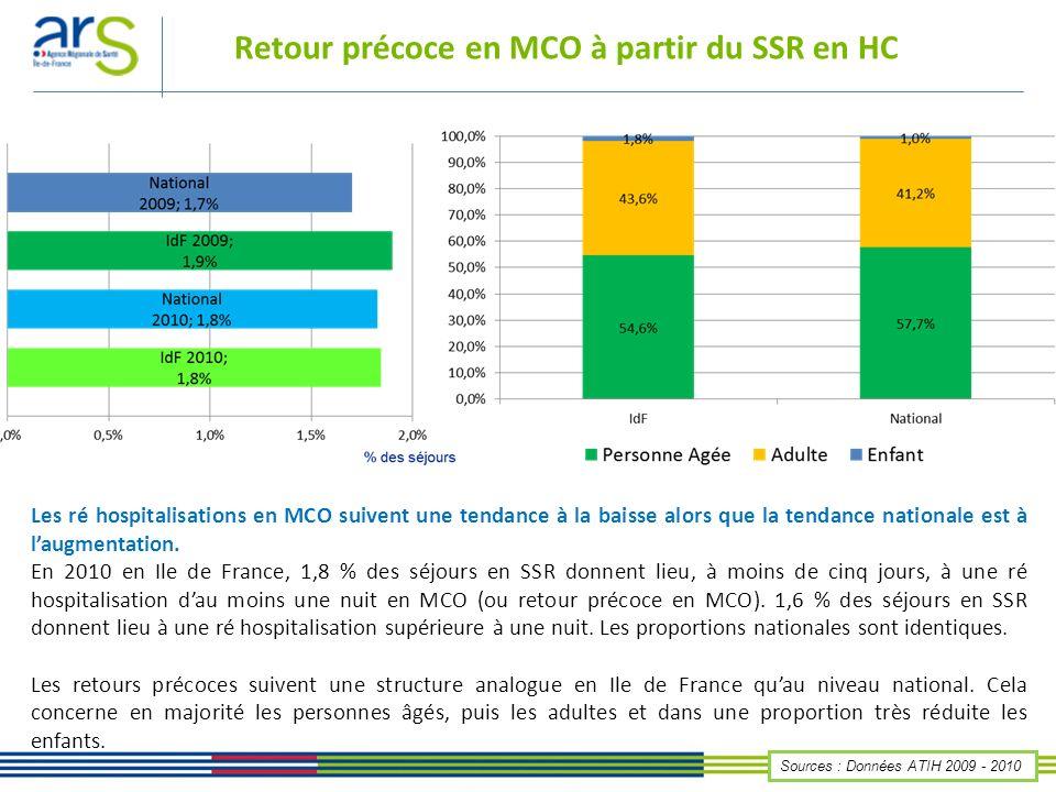 Retour précoce en MCO par territoire En 2010, les retours précoces en MCO ont principalement lieu dans les départements des Yvelines, les Hauts de Seine et la Seine Saint-Denis.